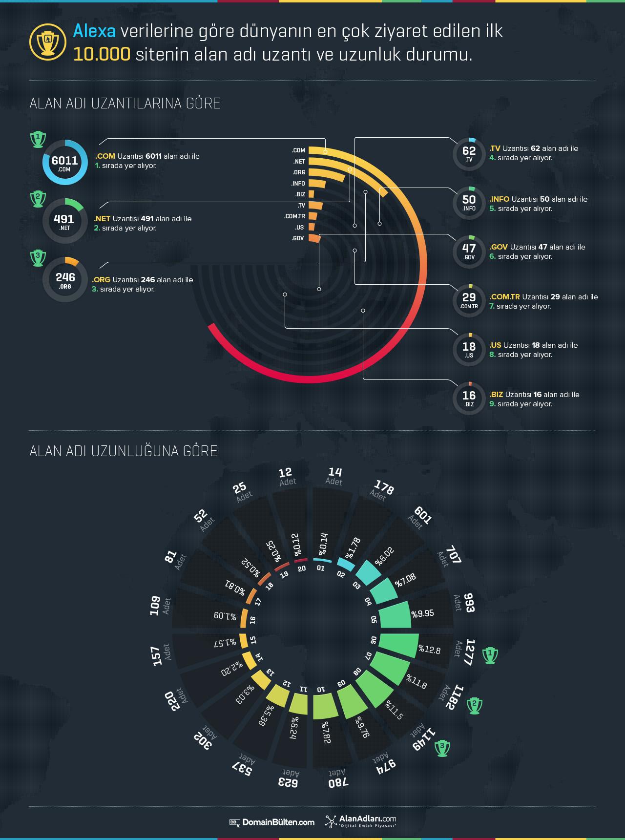 Alexa infografik